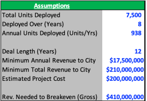 The economics and tradeoffs of ad-funded smart city tech Assumptions1