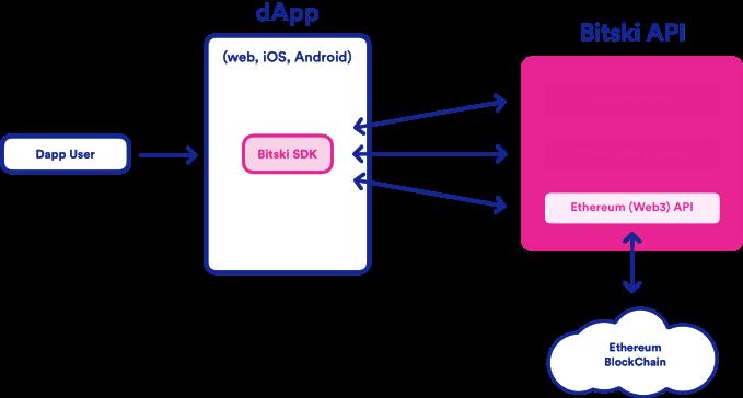 Meet 'Bitski', the single sign-on wallet crypto desperately
