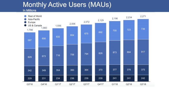 Tech giants offer empty apologies because users can't quit Facebook Q3 2018 MAU Feature
