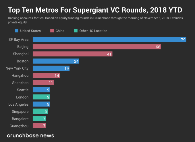The top 10 cities for $100M VC rounds in 2018 so far JAONS FIX FINAL
