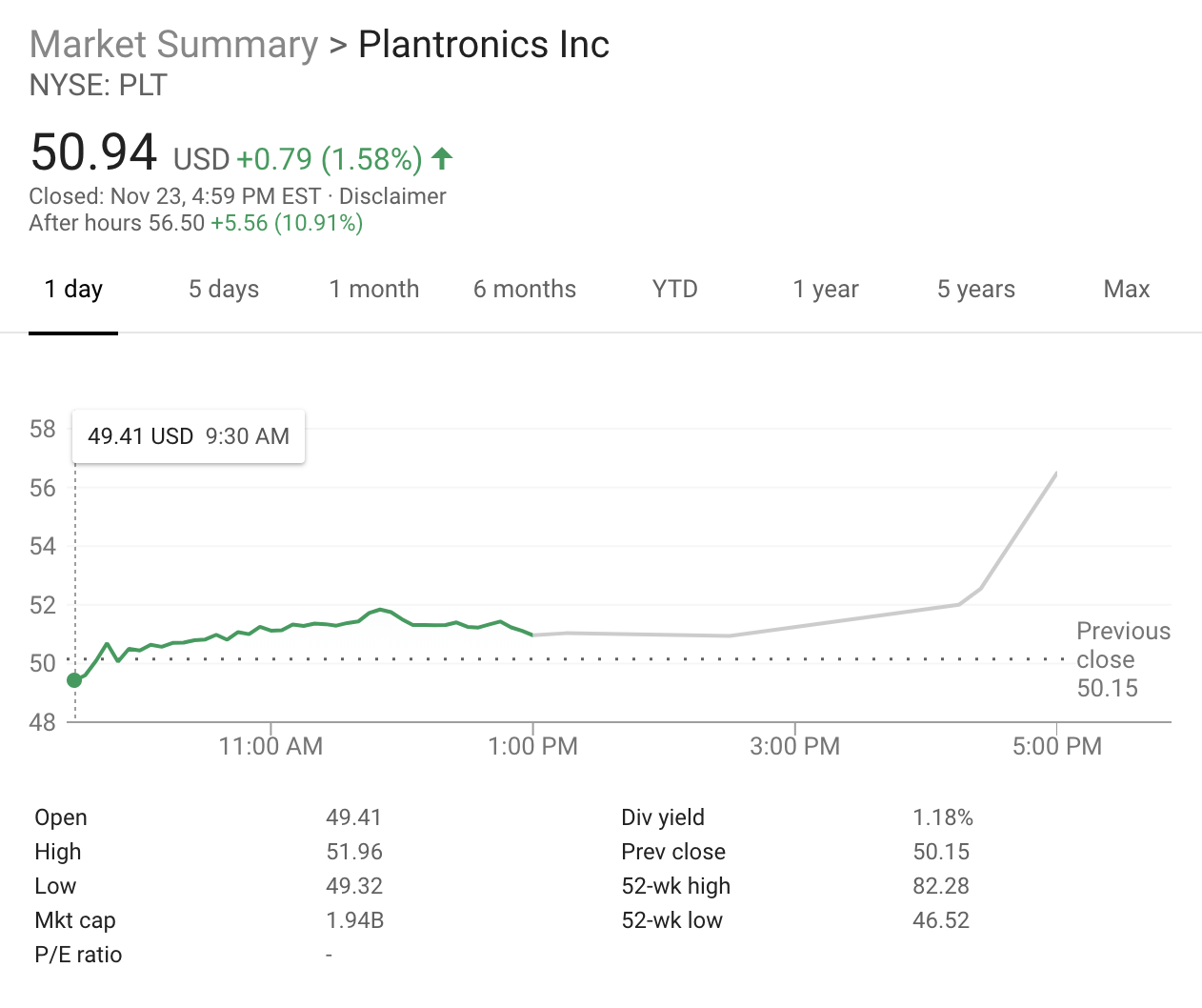 Logitech is reportedly offering $2.2 billion to bring Plantronics headsets into its hardware empire Screen Shot 2018 11 24 at 12