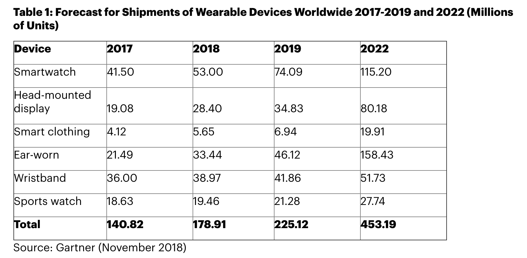 Analysts are still bullish on wearables