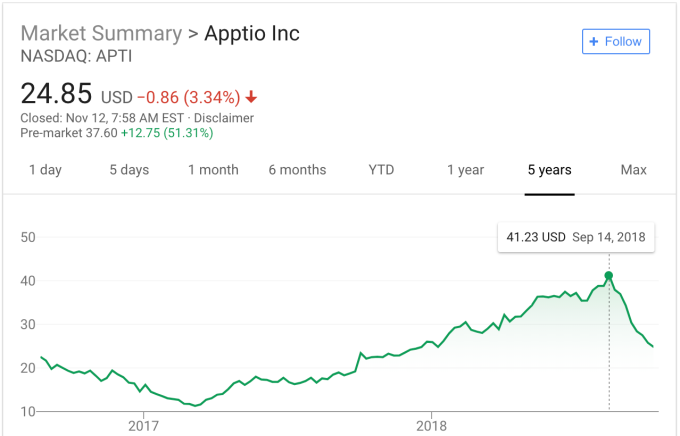Vista snaps up Apptio for $1.94B, as enterprise companies remain hot