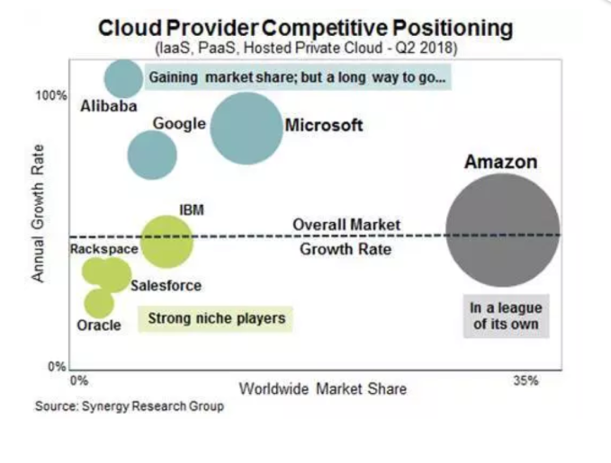Google looks to former Oracle exec Thomas Kurian to move cloud business along Screenshot 2018 11 17 09
