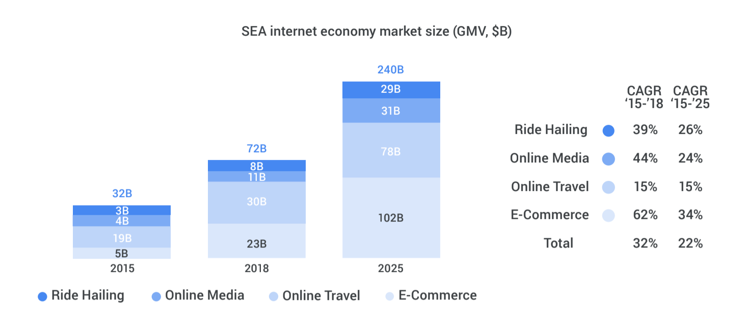 Google report: Southeast Asia's digital economy to triple to