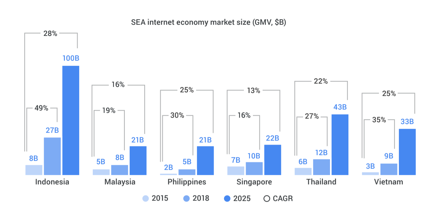 Google report: Southeast Asia's digital economy to triple to $240