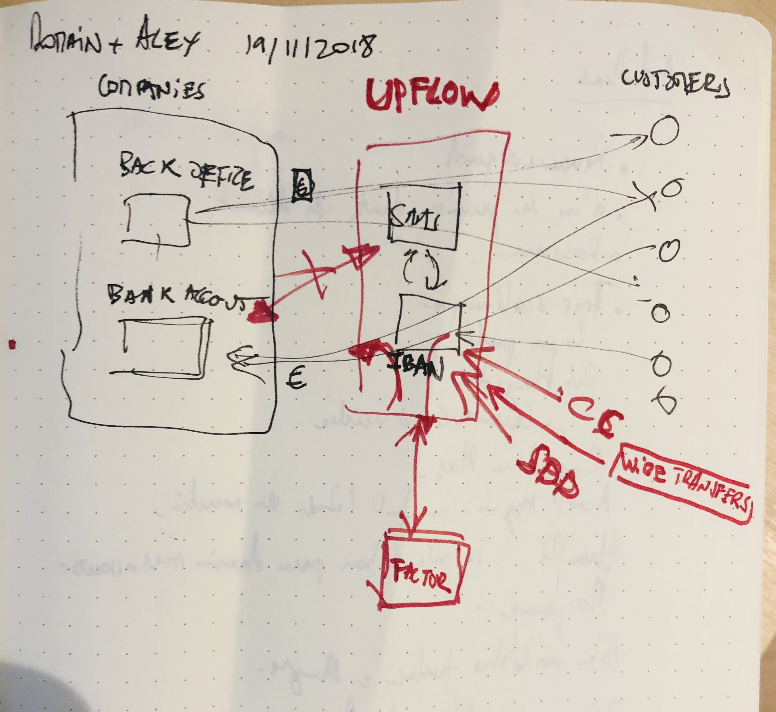 Upflow turbocharges your invoices Upflow sketch