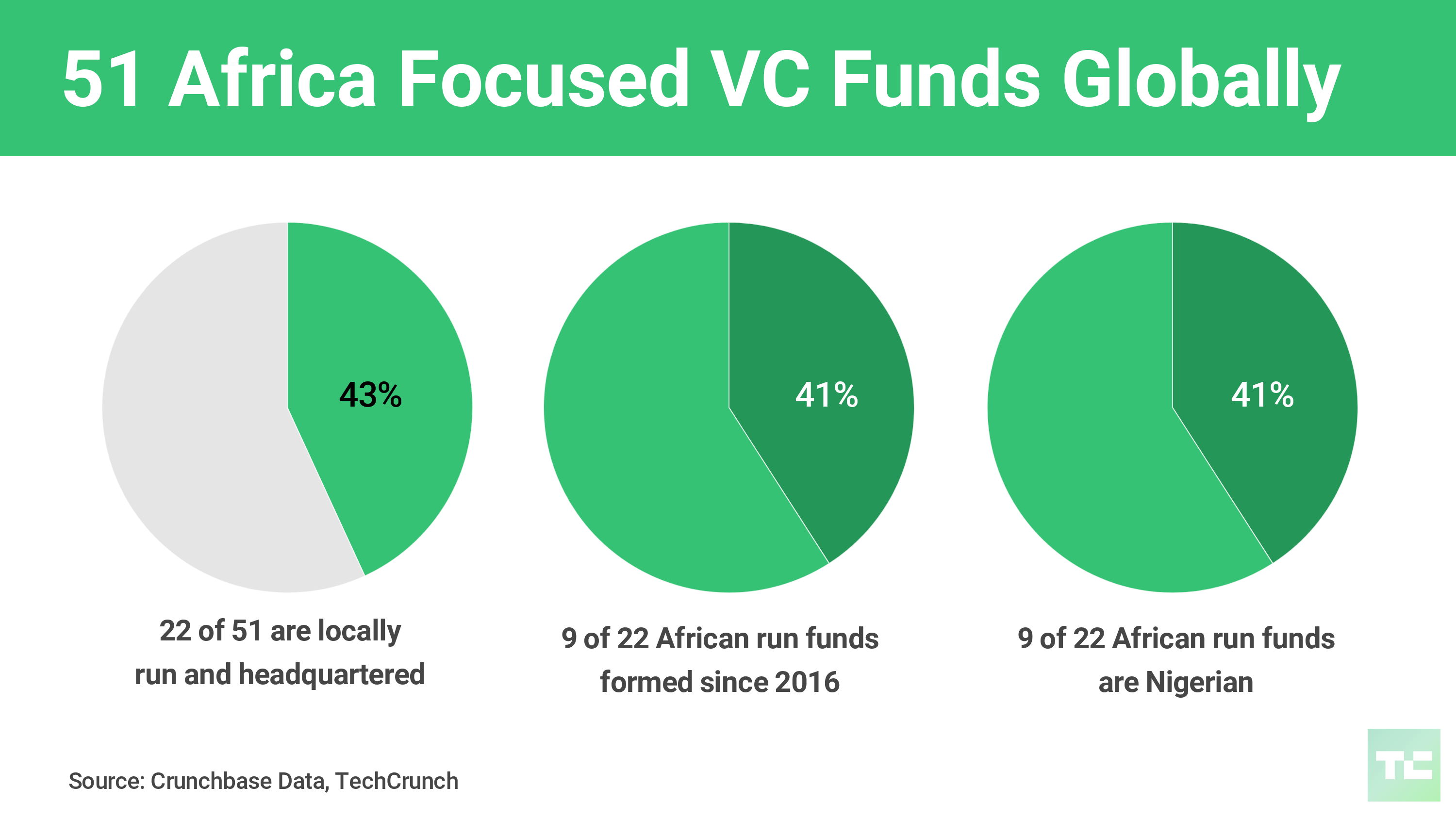 Partech is doubling the size of its African venture fund to $143 million