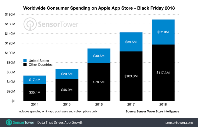 US mobile app stores had their biggest day ever on Black Friday 2018