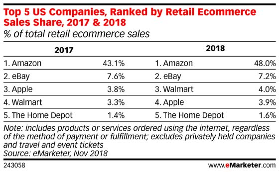 Walmart passes Apple to become No. 3 online retailer in U.S.