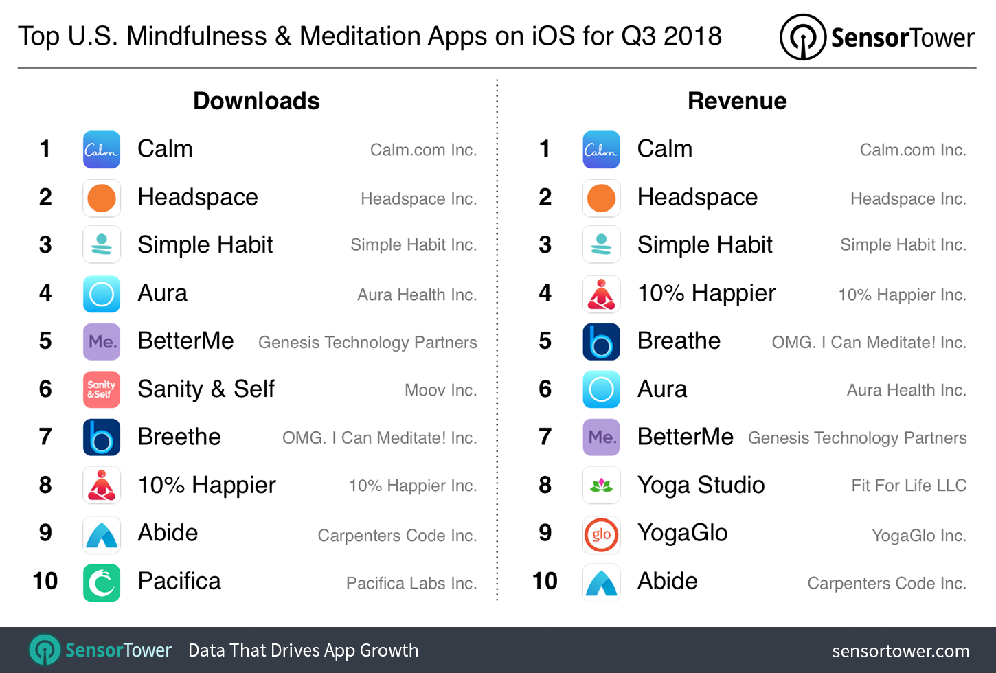 Meditation app Simple Habit raises $10 million Series A