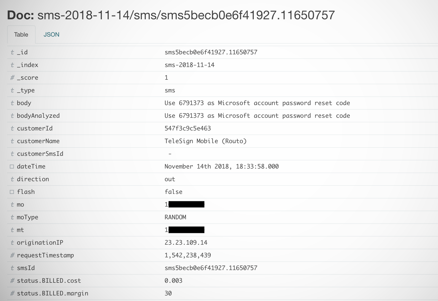 A leaky database of SMS text messages exposed password resets and two-factor codes