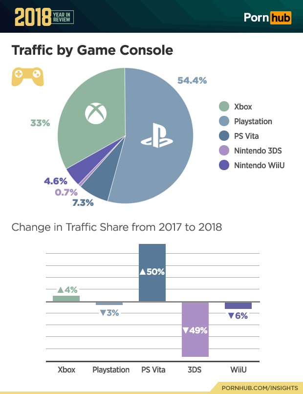 4-pornhub-insights-2018-year-review-console-traffic