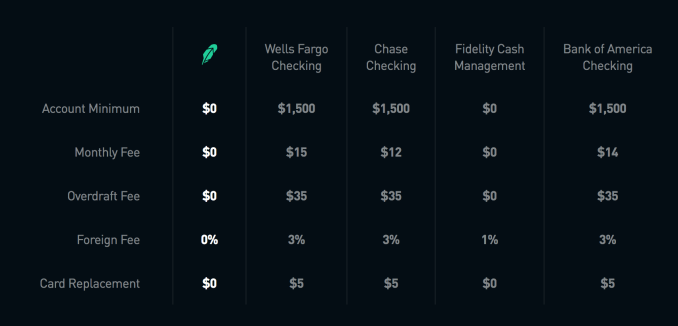 Robinhood launches no-fee checking/savings with Mastercard & the
