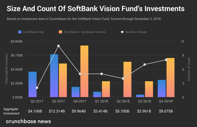 SoftBank's Vision Fund inches closer to $100B SBVF Deal Dollar Syndicates