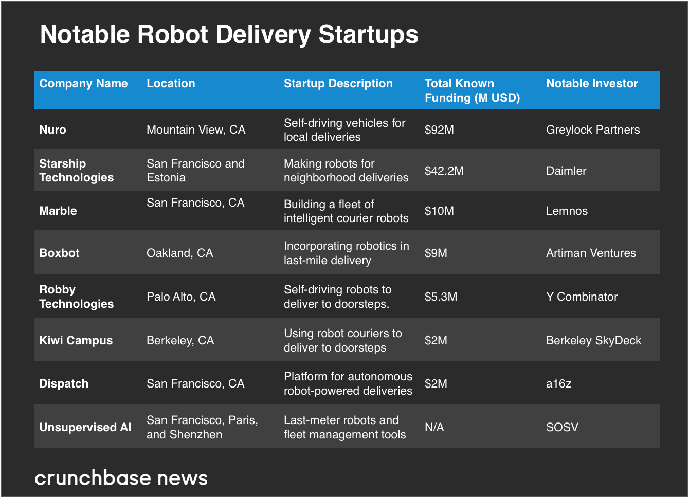 Robot couriers scoop up early-stage cash Screen Shot 2018 11 30 at 11