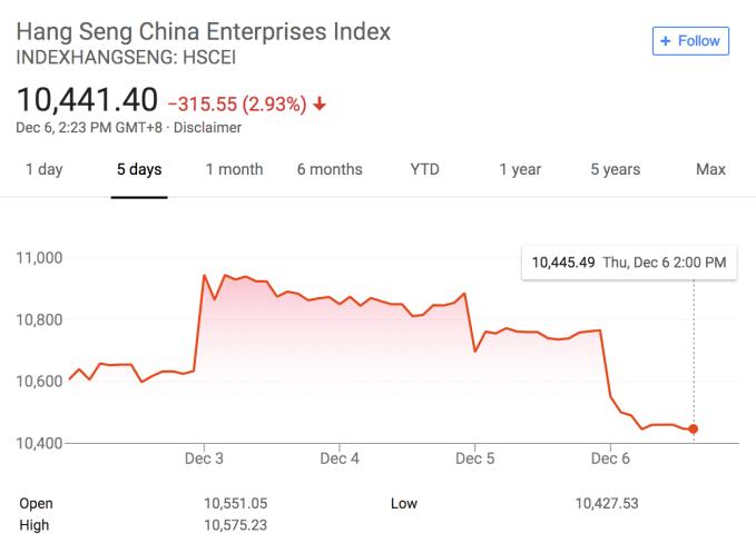 Chinese stocks plummet as Huawei CFO arrest raises trade fears