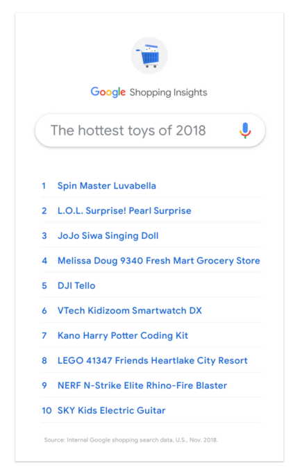 Google's search data shows YouTube's influence over this season's hottest toys