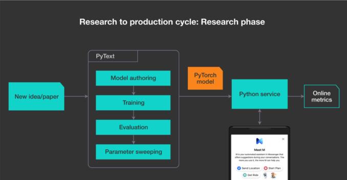 Facebook open sources PyText NLP framework