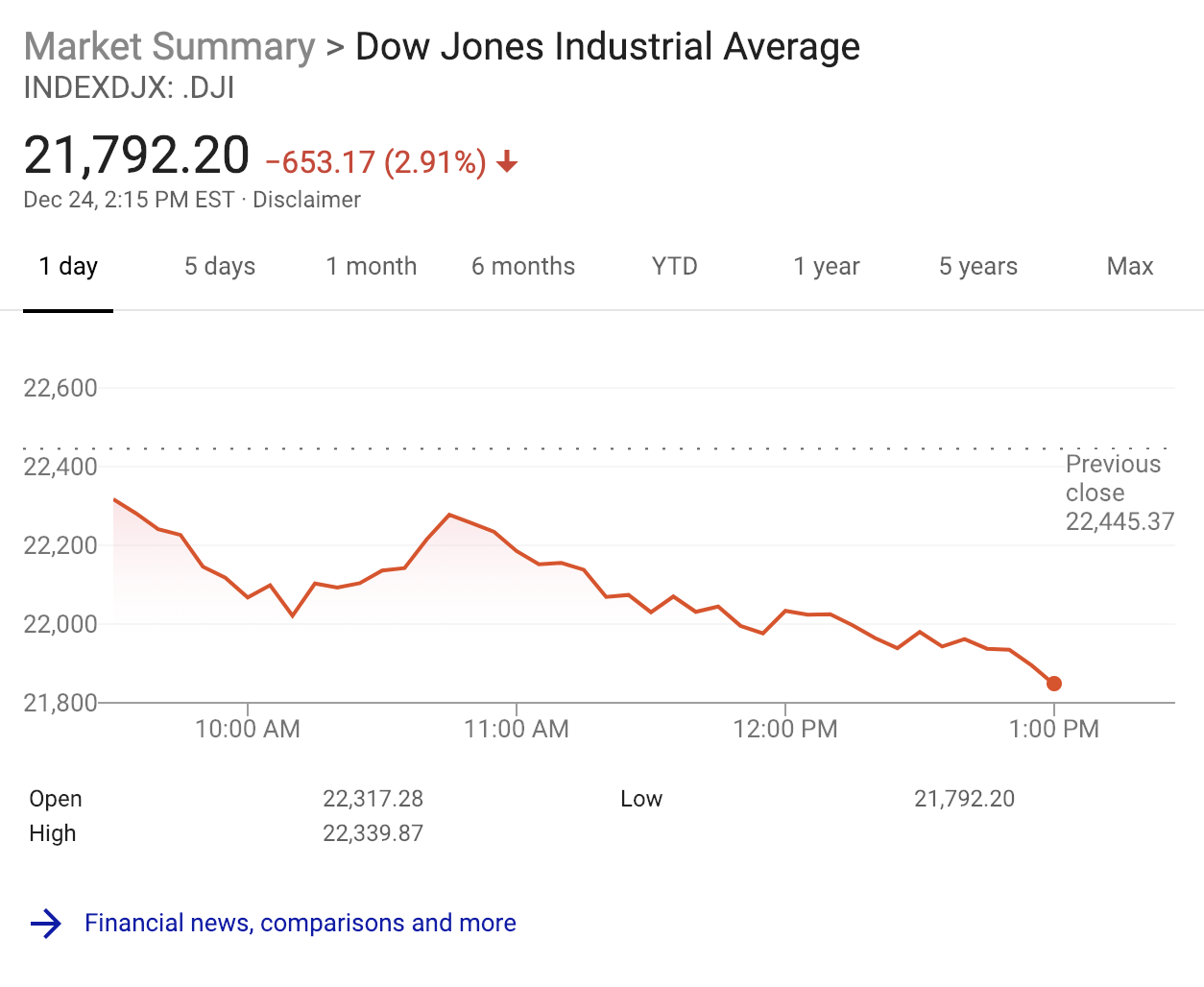 Stock markets suffer their worst Christmas Eve trading day Screen Shot 2018 12 24 at 11