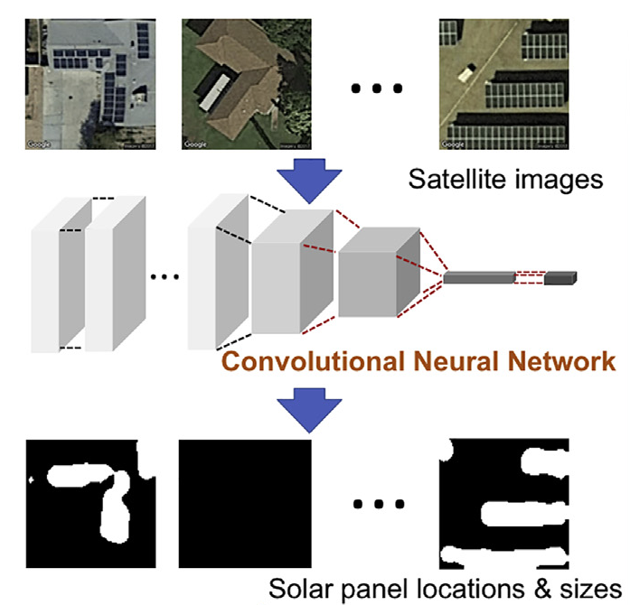 This project is mapping every solar panel in the country using machine learning