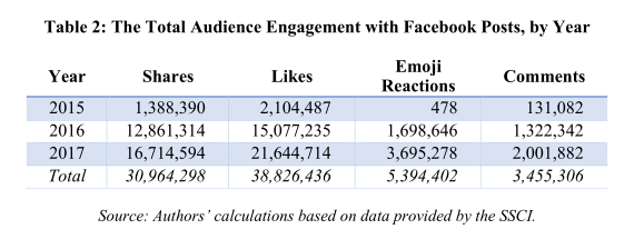How Russia's online influence campaign engaged with millions for years fb engage