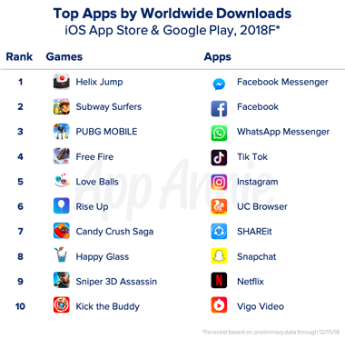 App downloads across iOS & Google Play up 10% to 113B in