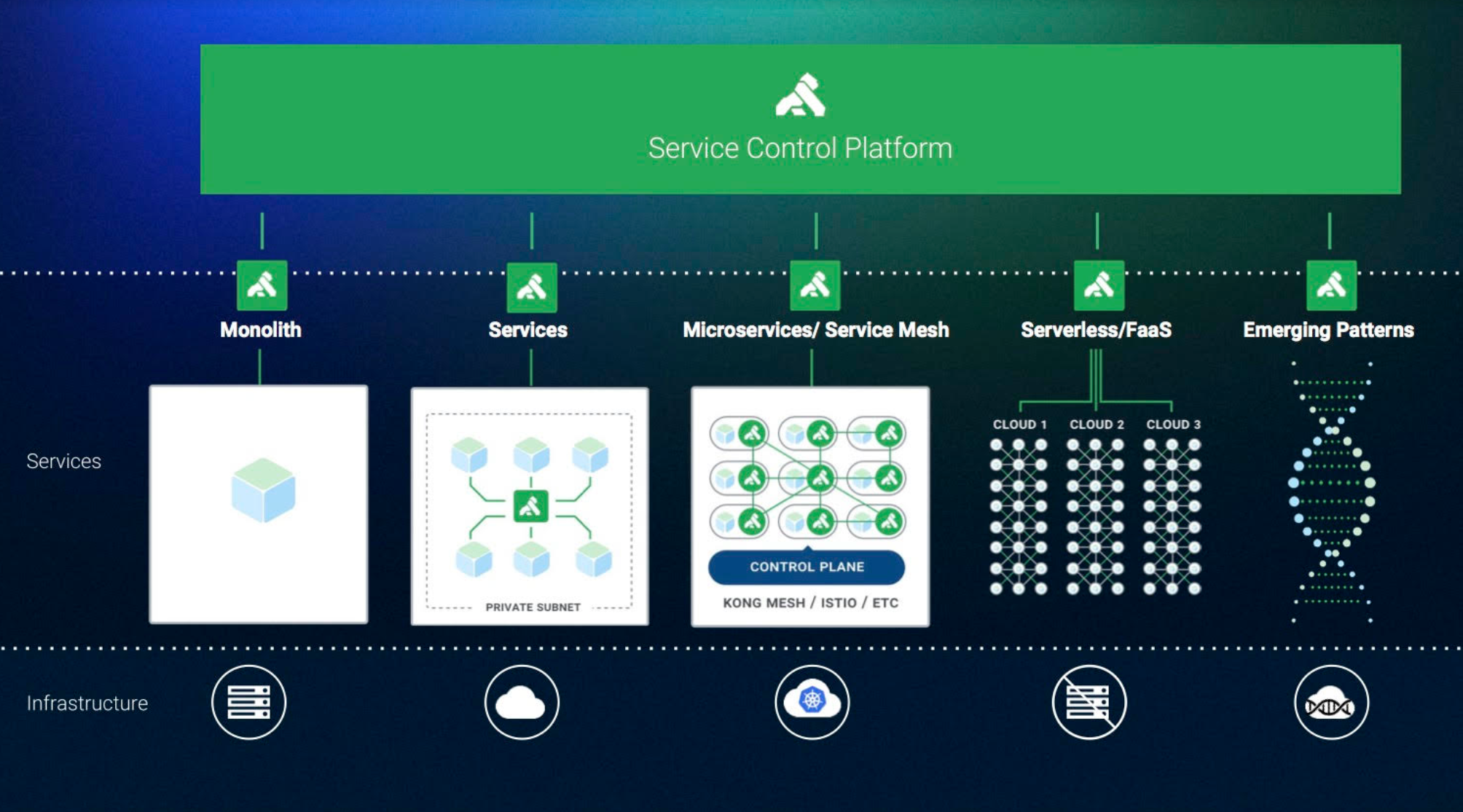 Kong launches its fully managed API platform kong cloud