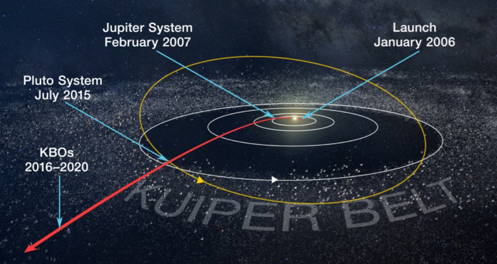 The New Horizons probe buzzes the most distant object ever encountered first thing tomorrow kuiper