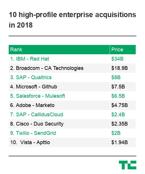 These 10 enterprise M&A deals totaled over $87 billion this