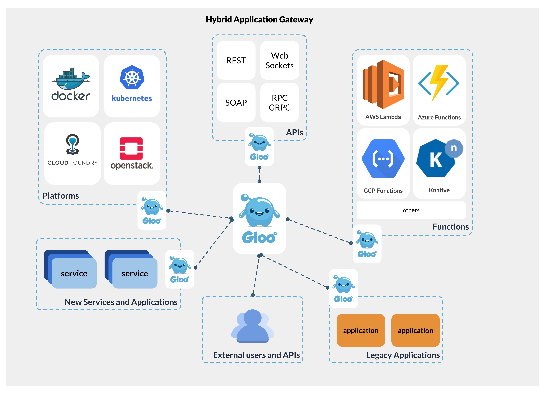 Solo io raises $11M to help enterprises adopt cloud-native