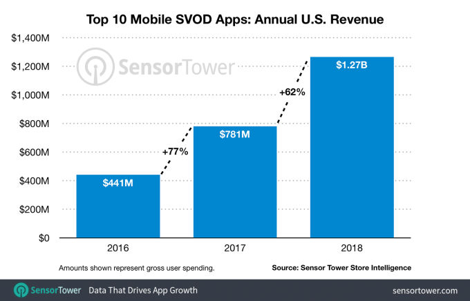 Top 10 US subscription video apps pulled in $1 3B last year, a 62