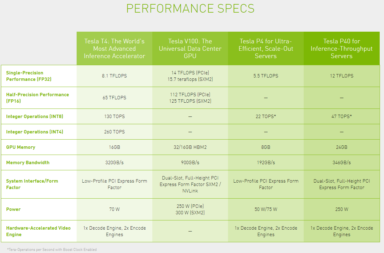 Nvidia's T4 GPUs are now available in beta on Google Cloud | TechCrunch