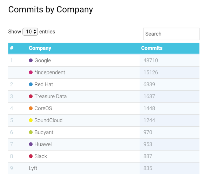Google remains the top open-source contributor to CNCF projects 2019 01 17 13401