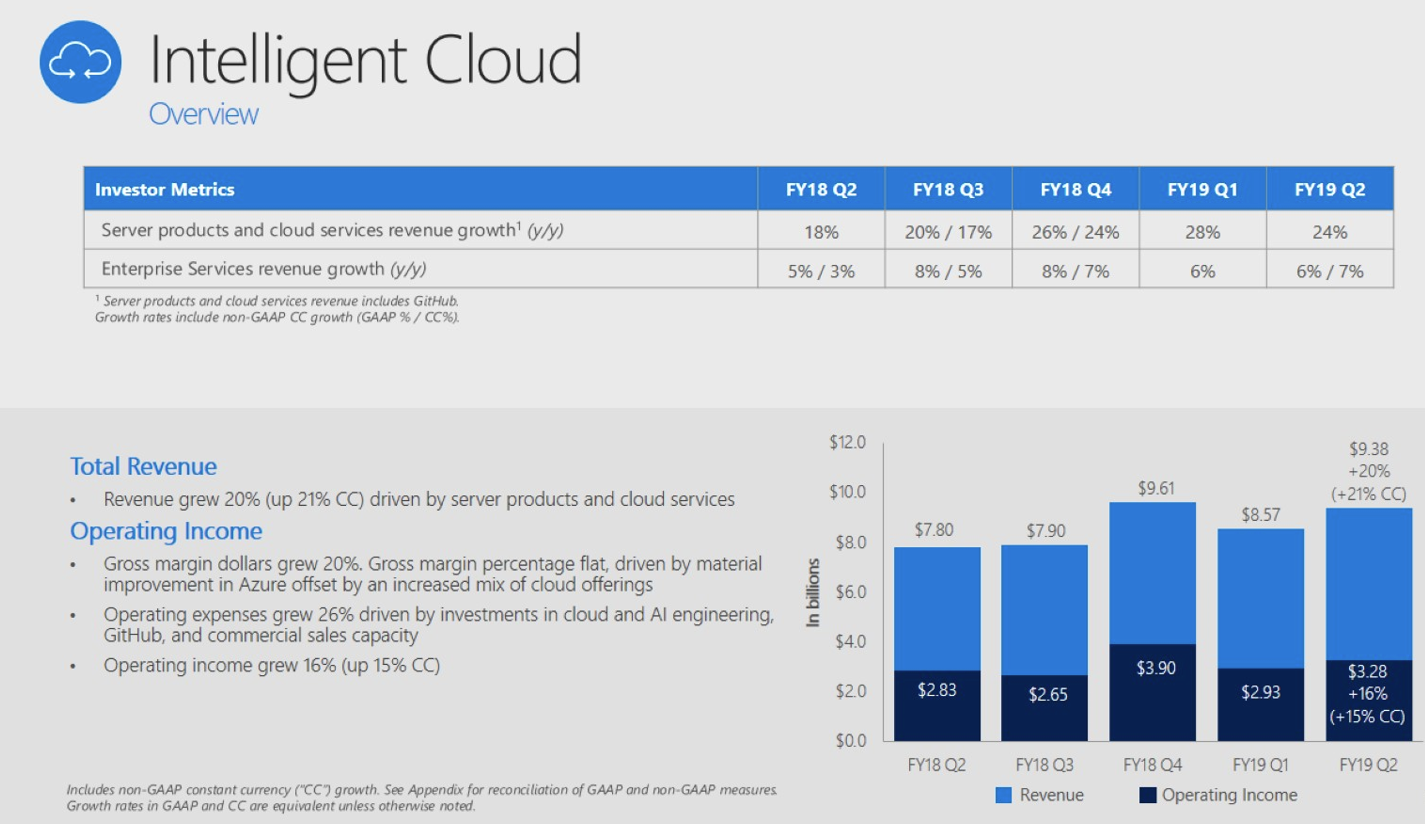 Microsoft Azure revenue growth slows in Q2