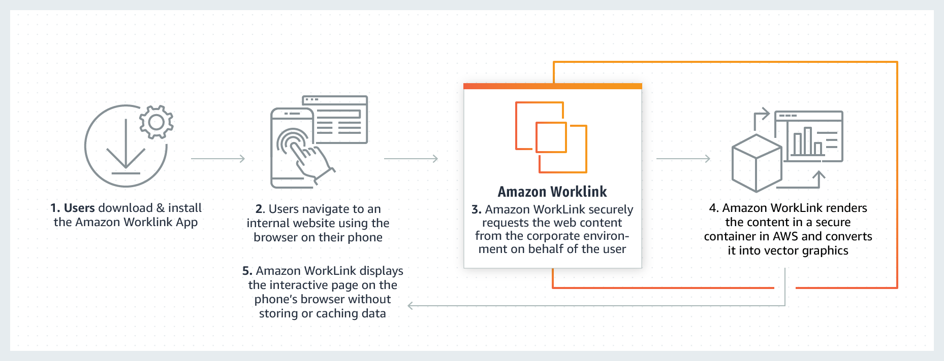 How it works.5a182ee5957a07fddae690b7401dd4462ce5756d - AWS launches WorkLink to construct having access to cell intranet sites and web apps more straightforward
