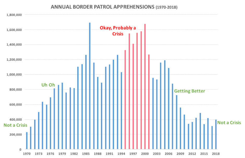 A simple data analysis disproves the argument for building a border wall