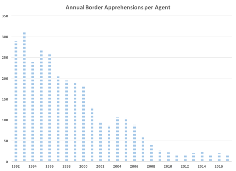 A simple data analysis disproves the argument for building a border wall Picture3