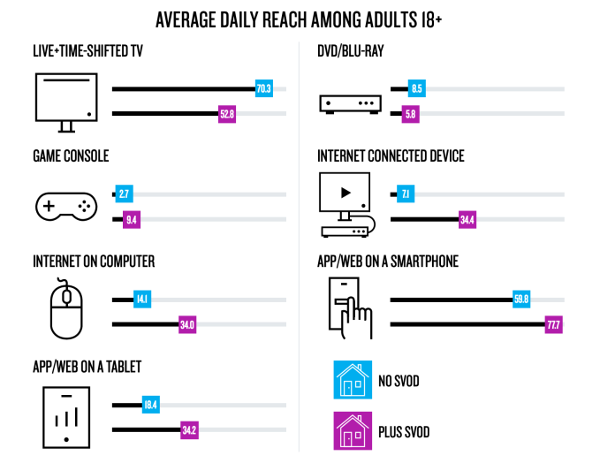 Nielsen: 16M U S  homes now get TV over-the-air, a 48% increase over