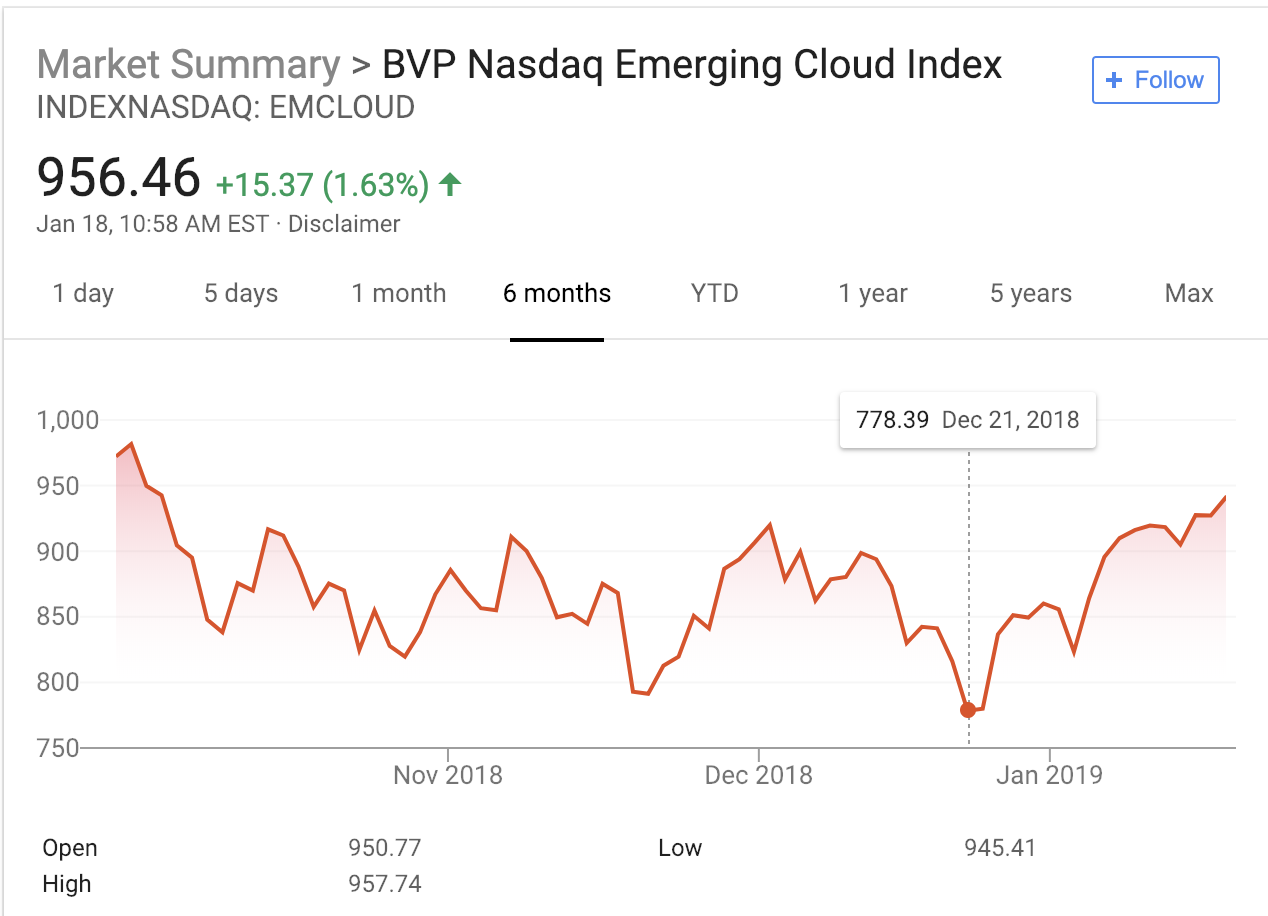 SaaS stocks are coming back to life