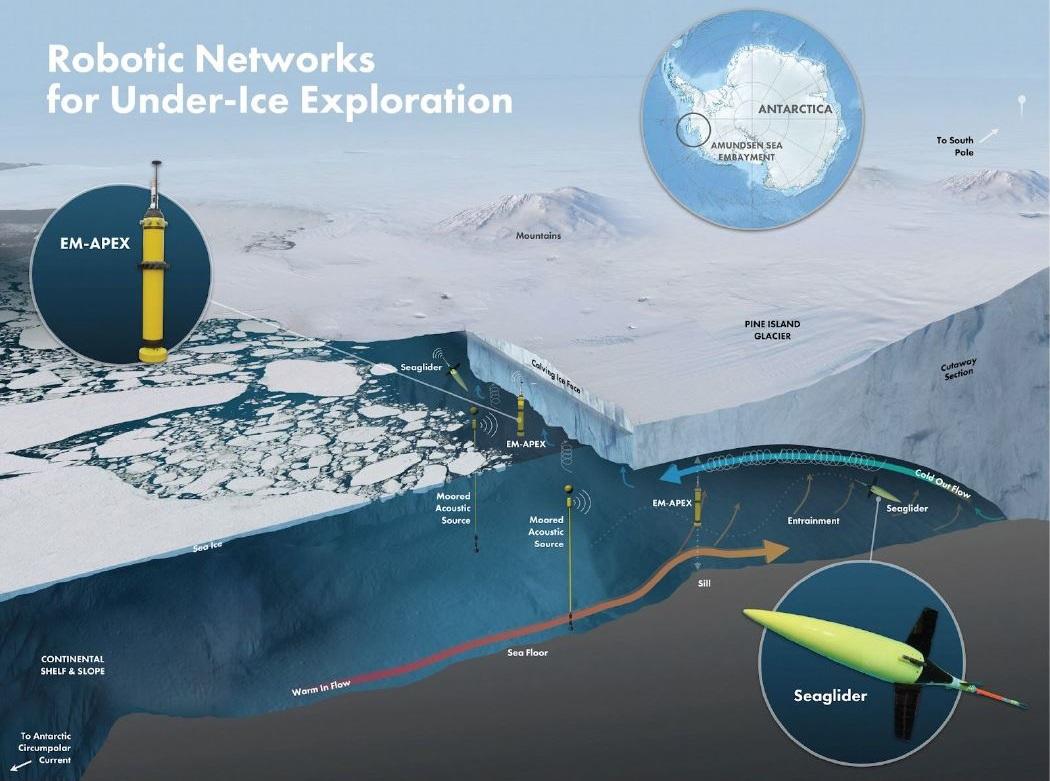 Seagliders waren unter dem antarktischen Eis.