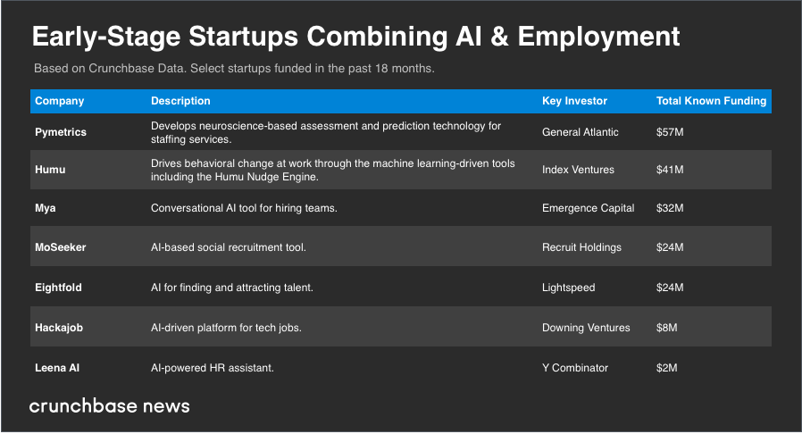 Hire faster, work happier: AI for Hiring