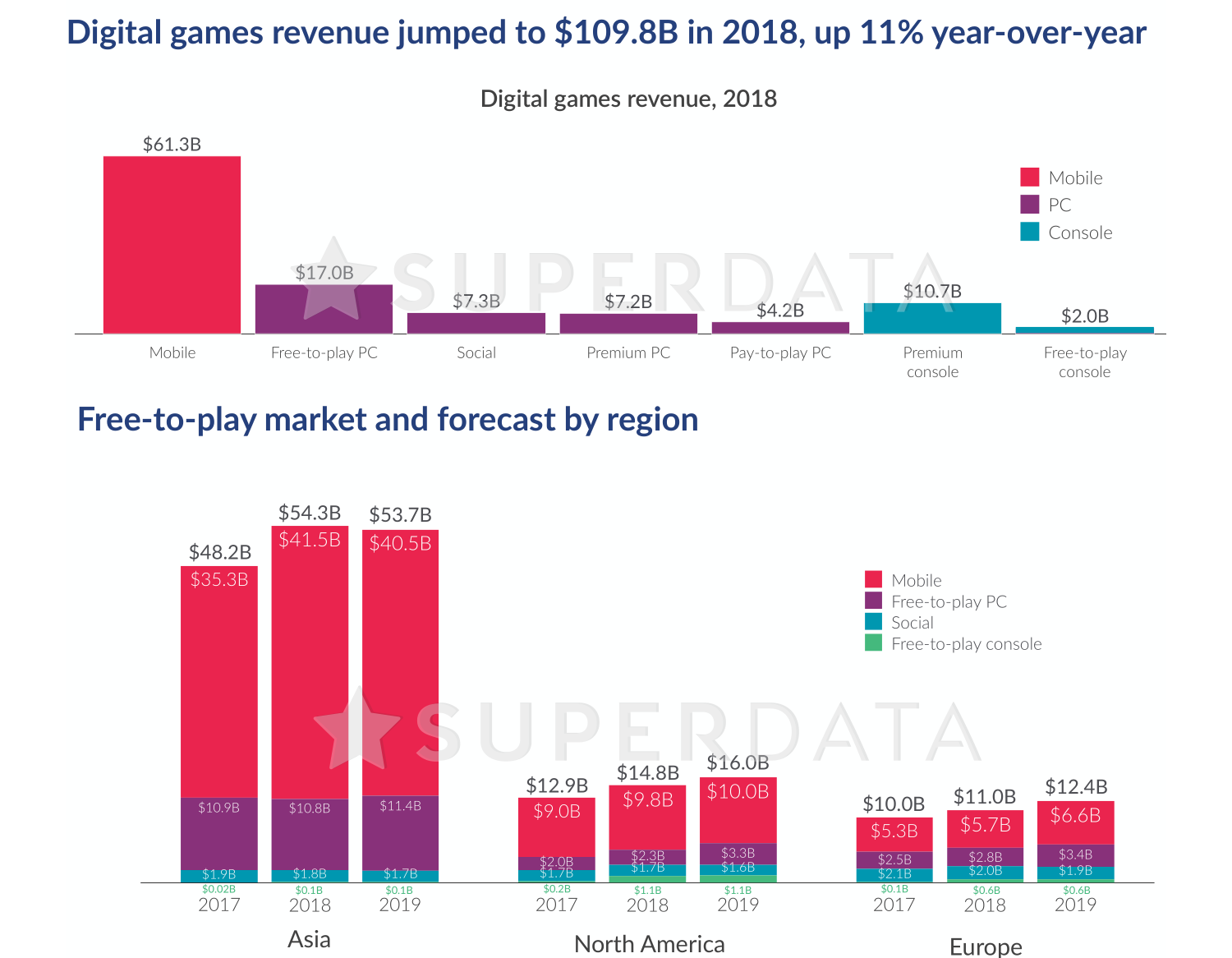Free To Play Games Rule The Entertainment World With 88 Billion