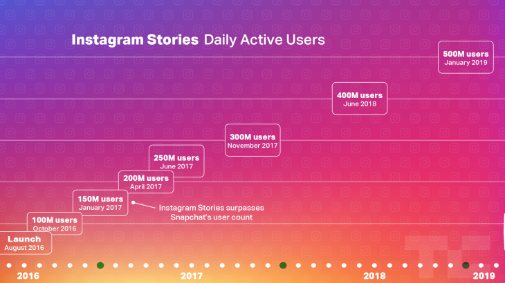 Facebook plans new products as Instagram Stories hits 500M