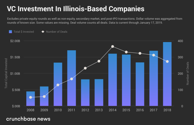 Following a record year, Illinois startups kick off 2019 on a strong foot