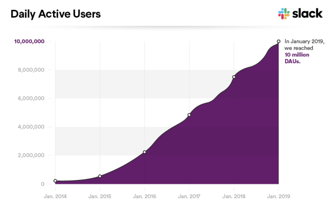 Slack now has more than 10 million daily active users