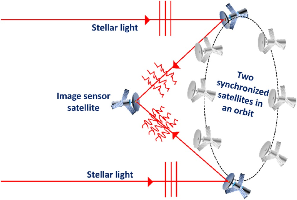 Swarms of tiny satellites could act like one giant space telescope synthaper