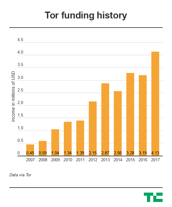 tor-funding-history.png?w=550