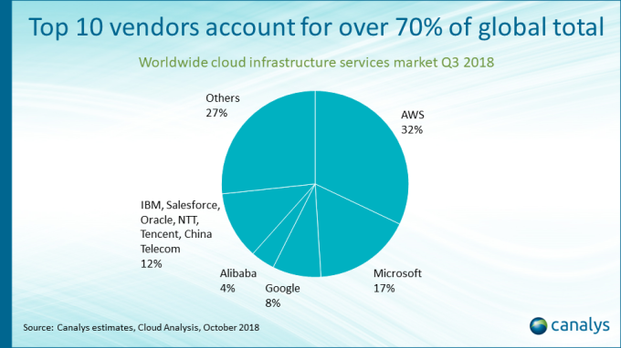 AWS and Microsoft reap most of the benefits of expanding cloud market