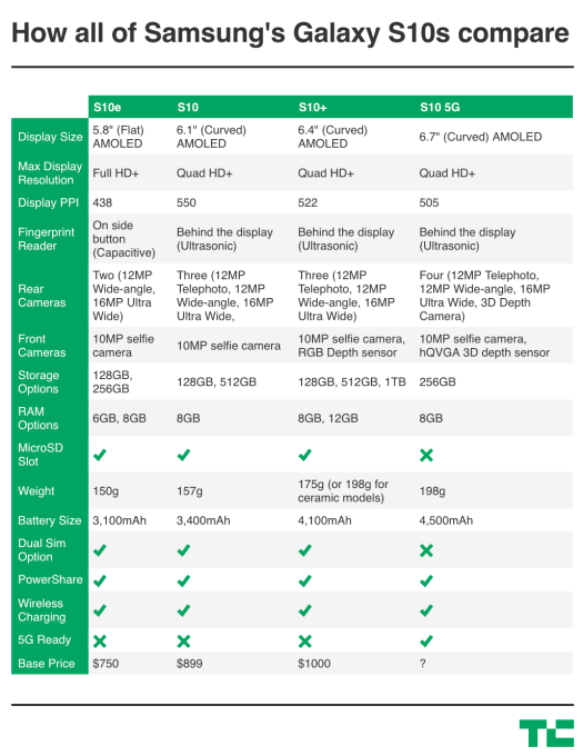 Compare Phones Side By Side >> Here S How All Of Samsung S New Galaxy S10s Compare Techcrunch